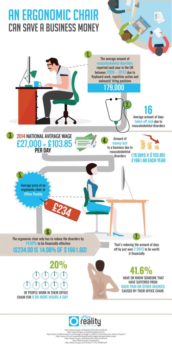 how an ergonomic chair can save your business money