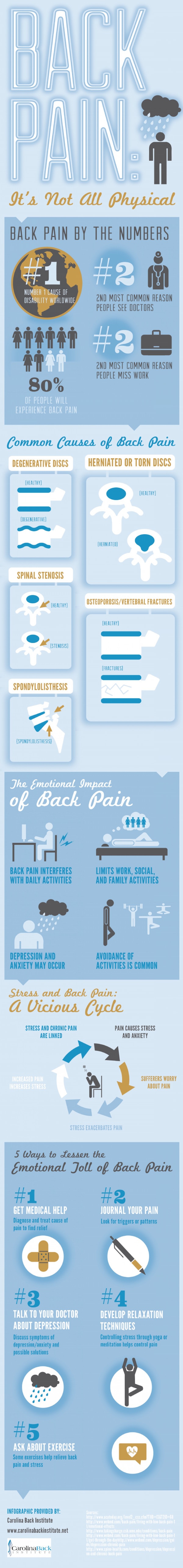 the emotional impact of back pain