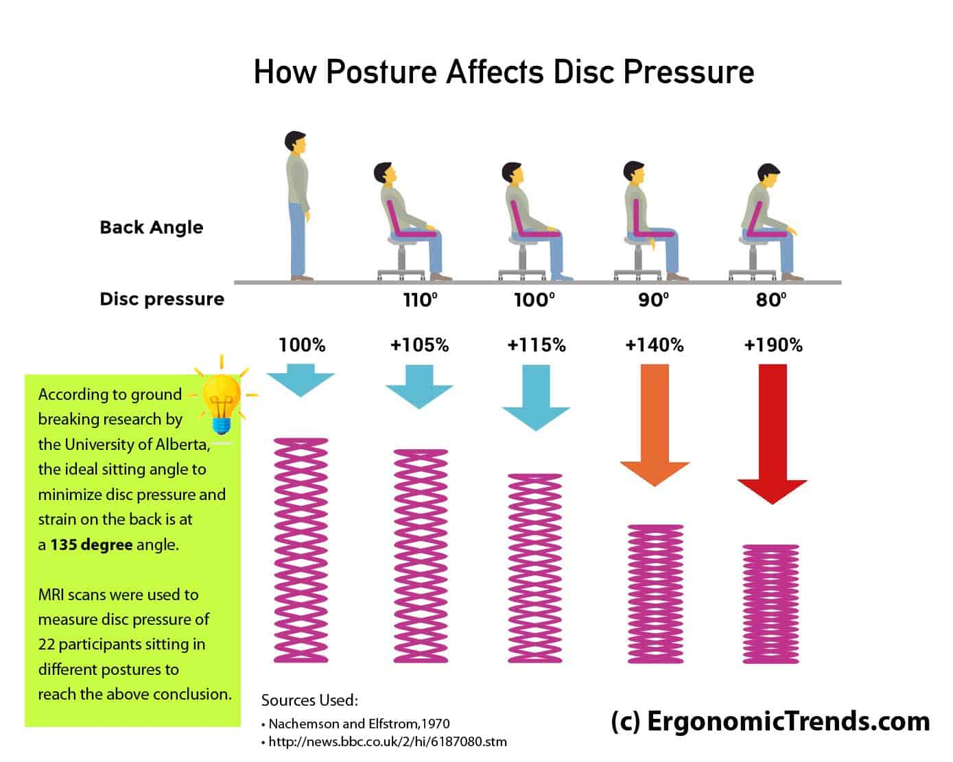 ergonomic chair angle flipping chairs vine best office for back pain what the research tells pressure on disc and based sitting posture 135 is ideal