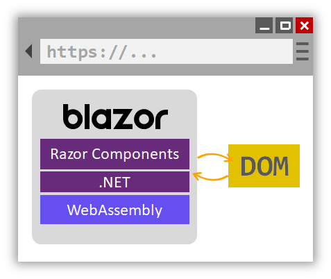 Blazor ve WebAssembly, Blazor Diagram