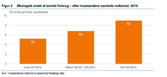 Kilde: Danmarks Statistik