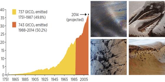 Exxon graf