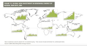 UNEP_FS_REinvestments_figure12