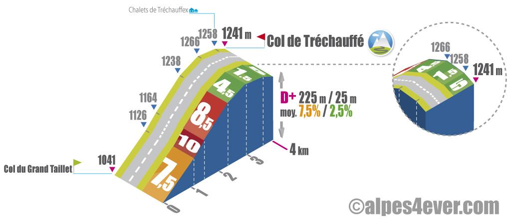 Col-de-Trechauffe_profil