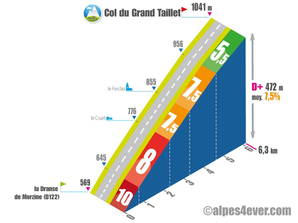 Col-du-Grand-Taillet_profil-ouest