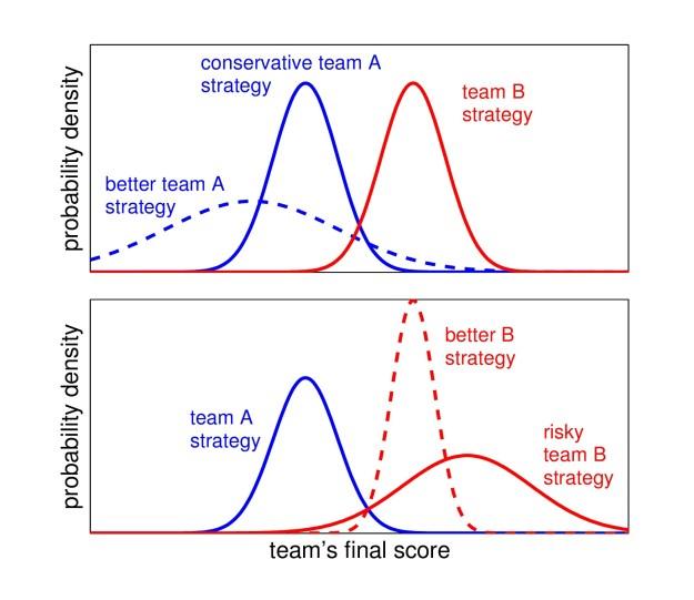 basketball strategies
