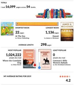Goodreads 2019 Reading Challenge | Erica Robbin