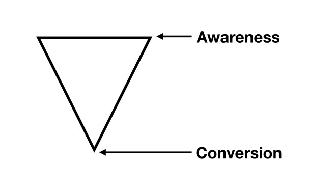 basic-marketing-funnel-sales-funnel-definition-marketing-awareness-conversion-chart-power-point
