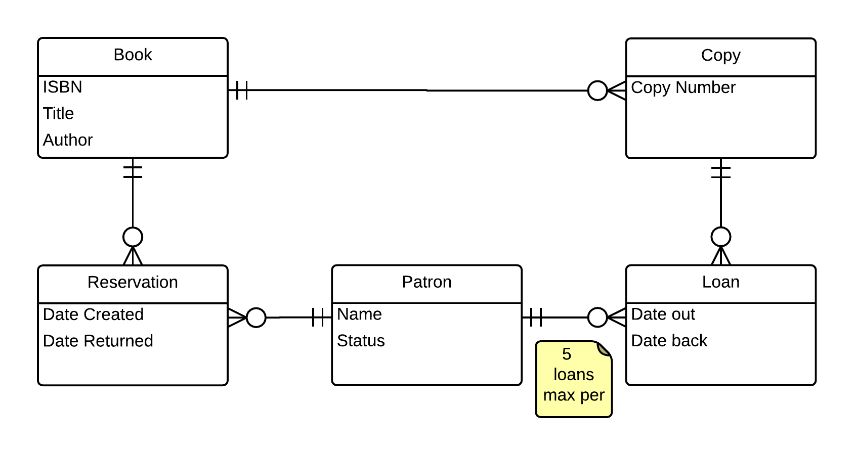 loan company er diagram typical ignition switch wiring data design modeling diagrams eric wu