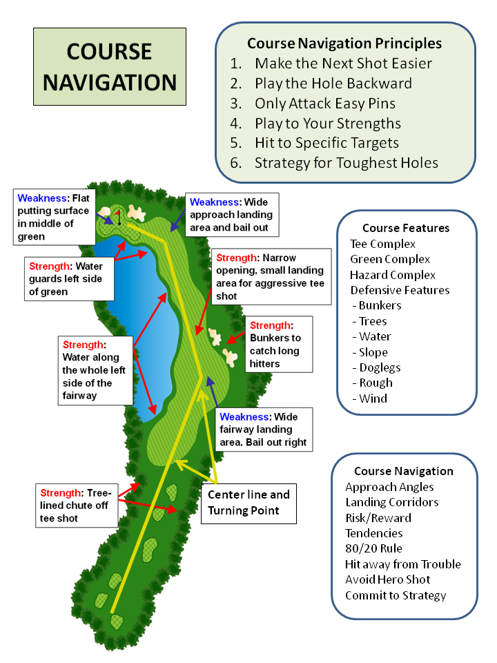 coach-tear-sheet-course-navigation-1