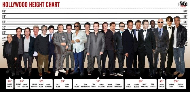 Hollywood Height Chart. Click for full-resolution