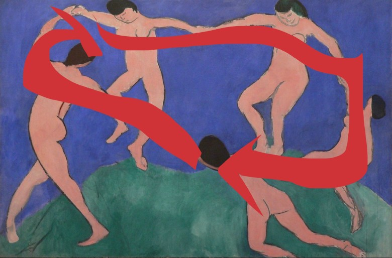 The dance by Matisse, circular composition outlined by red arrows