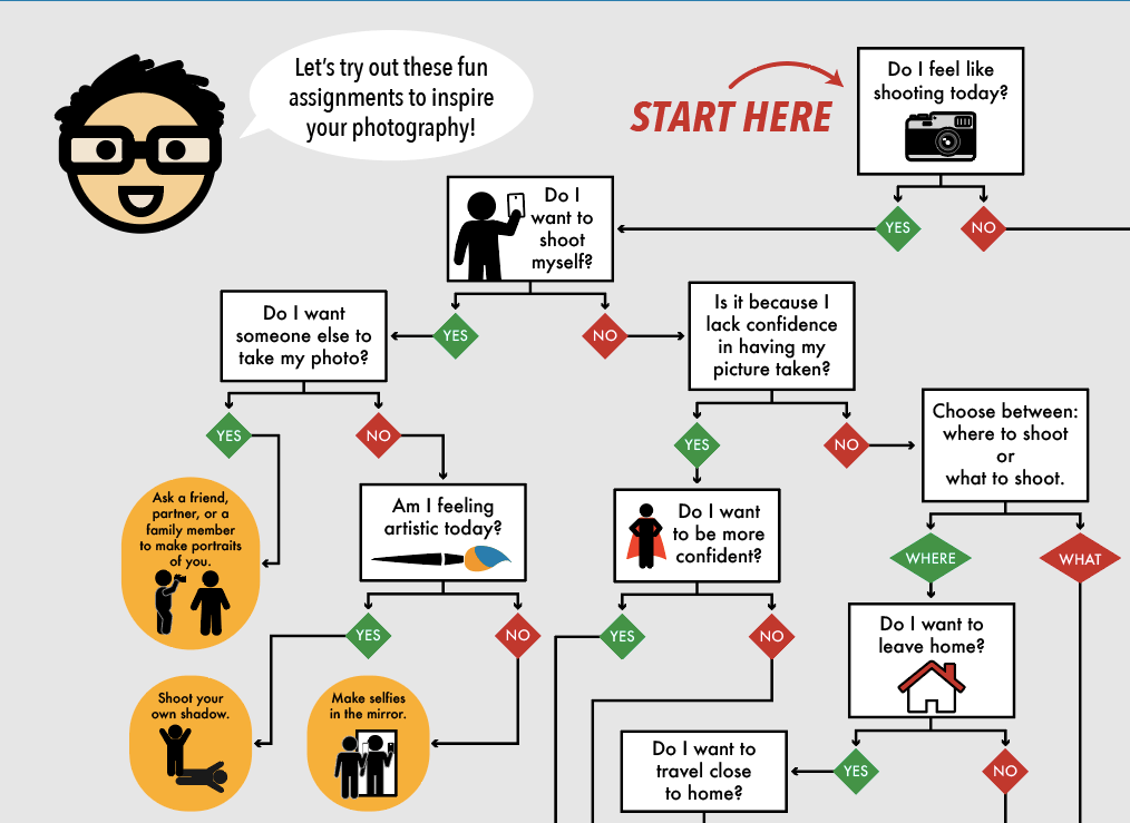 how to make a choose your own adventure