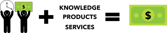 Money time knowledge products services money