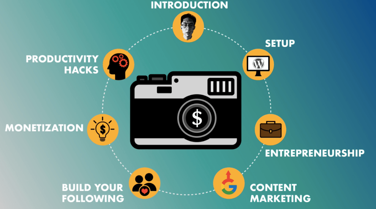 """Preview of my new course, """"Ultimate Beginner's Guide to Photography Entrepreneurship"""" now live on Udemy"""