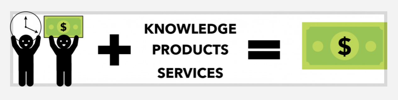 Knowledge products services make money
