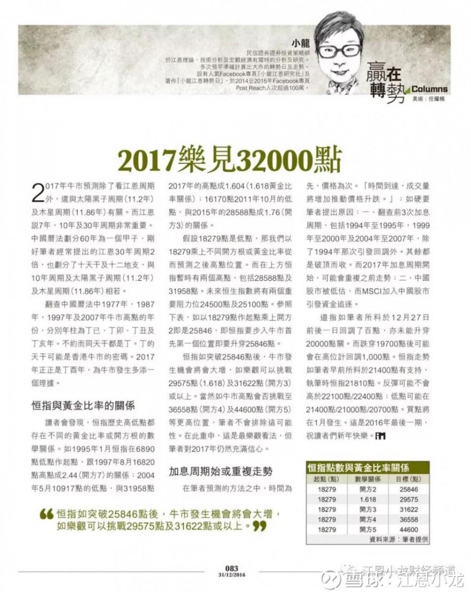 江恩理論專家-江恩小龍走過的成長之路 - 小龍江恩研究社