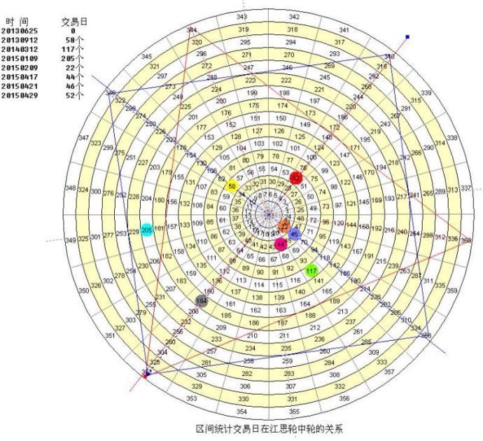 江恩理論及中國24節氣預測上證50指數 - 小龍江恩研究社
