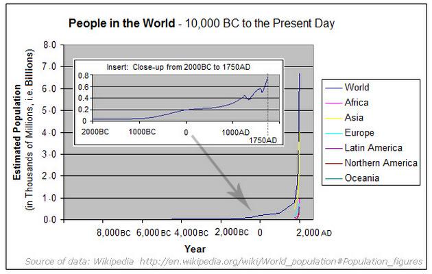 Poulation-since-10000-BC