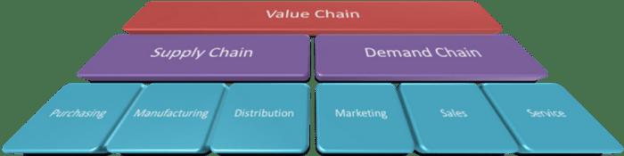 Supply Chain and Demand Chain