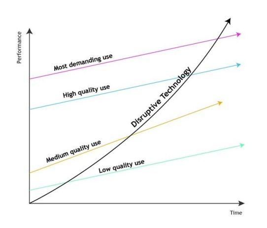 Disruptors Time & Performance