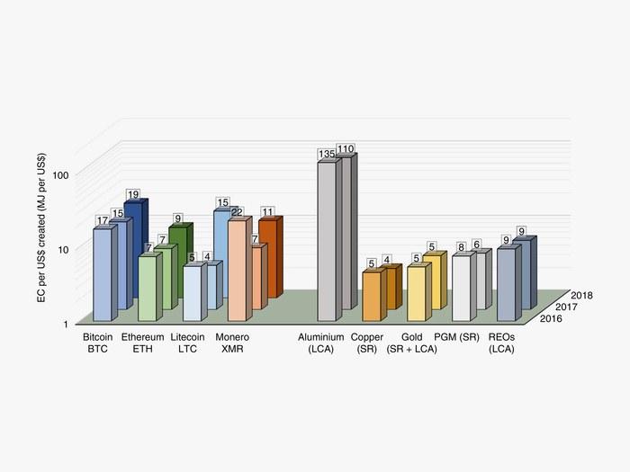 Crypto Energy Graph 2