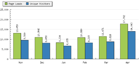 Eric Stoller web site statistics from statcounter