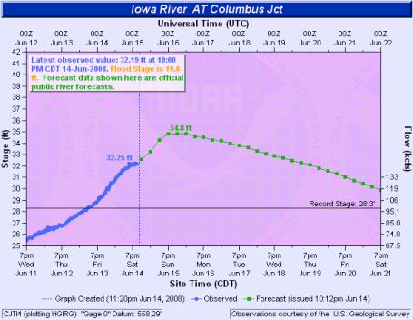 Columbus Junction flood prediction graph
