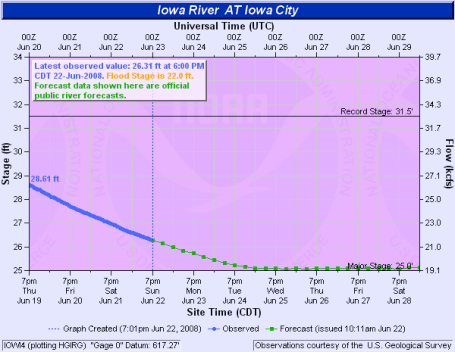 Iowa City Iowa flood predictions hydrologic data