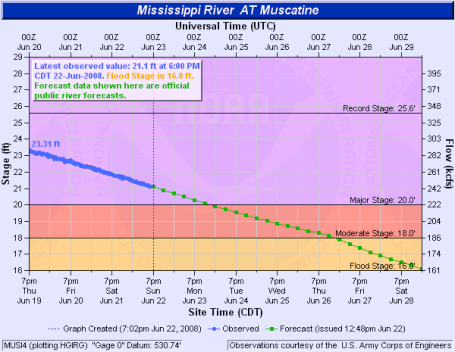 Muscatine Iowa flooding hydrologic predictions