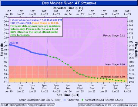 Ottumwa Iowa flooding hydrologic data