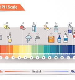 dental ph scale [ 1200 x 886 Pixel ]