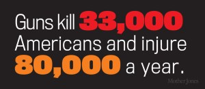 Cost of Gun Violence
