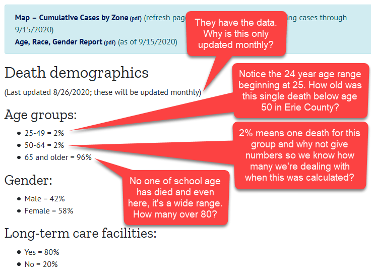 Erie County COVID-19 Data is Vague and Misleading