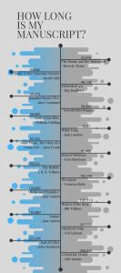 an infographic of word count, books and authors text to the right
