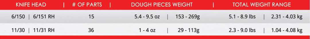 Erika Record HAND DIVIDER Weight Ranges