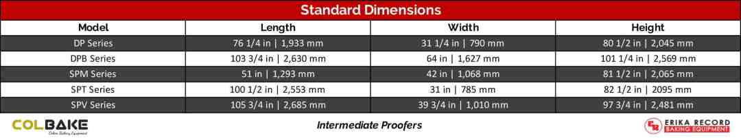 Colbake Intermediate Proofer Systems Standard Dimensions