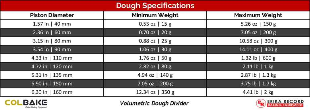 Colbake Volumetric Divider - Dough Specifications