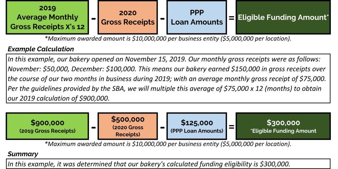 Restaurant Revitalization Fund Calculation For Businesses Established During 2019