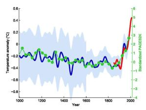 hockey stick graph of climate warming