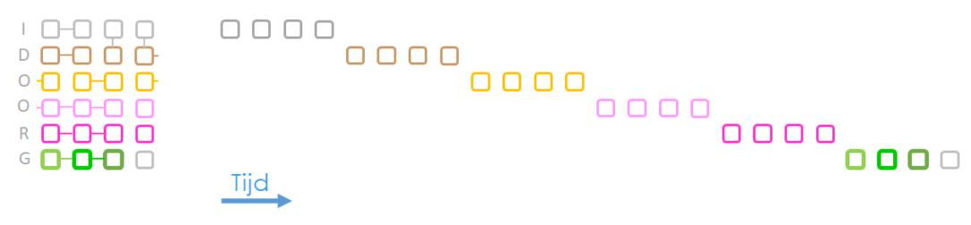 Voorbeeld van de compacte weergave van de open projectmap bij conventionele projectuitvoering (watervalmethode)