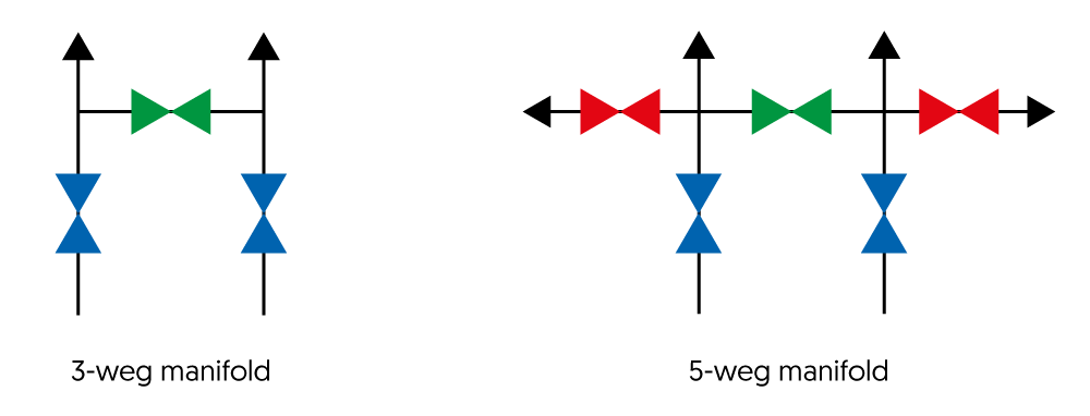 Drukverschilmanometers