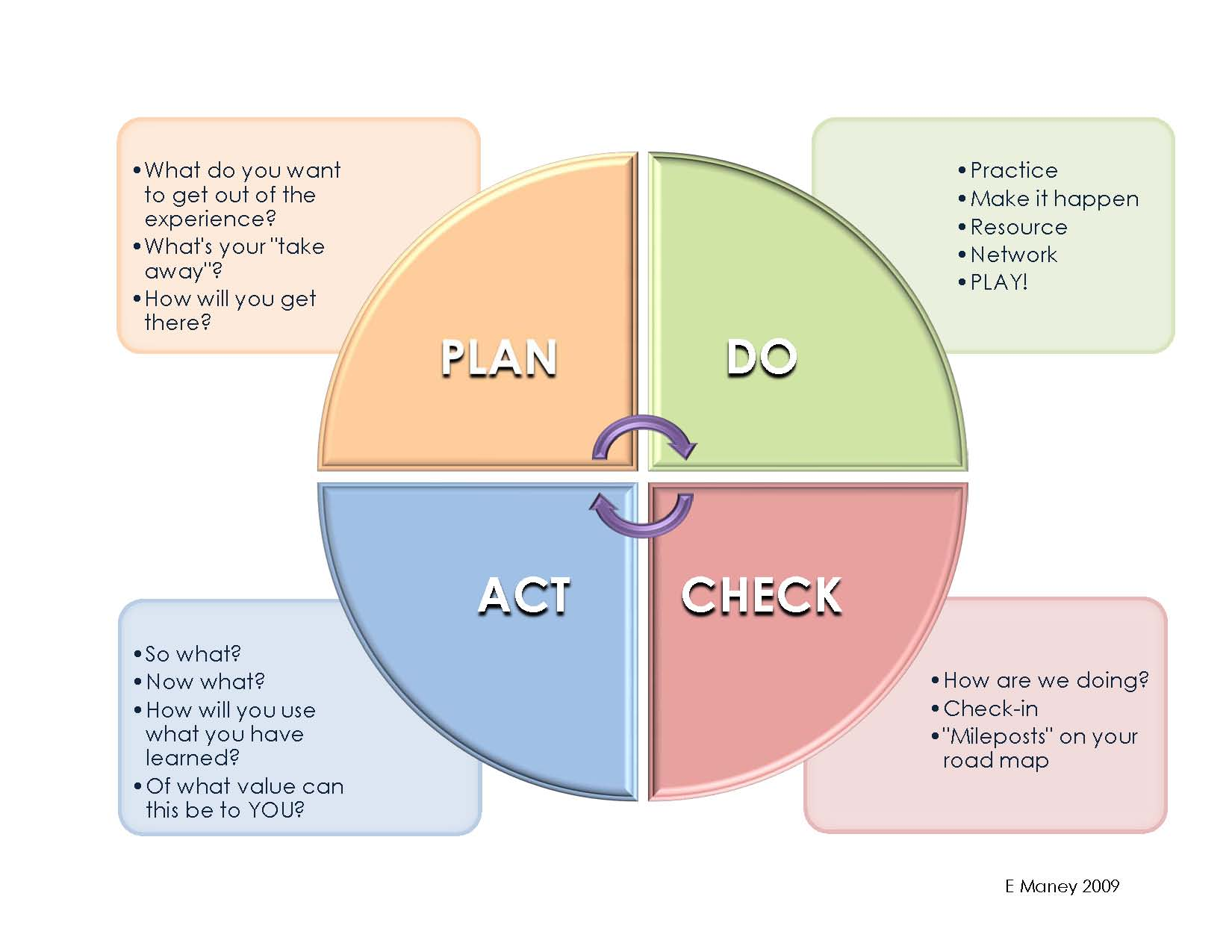 pdca cycle diagram rv ac plug wiring chart