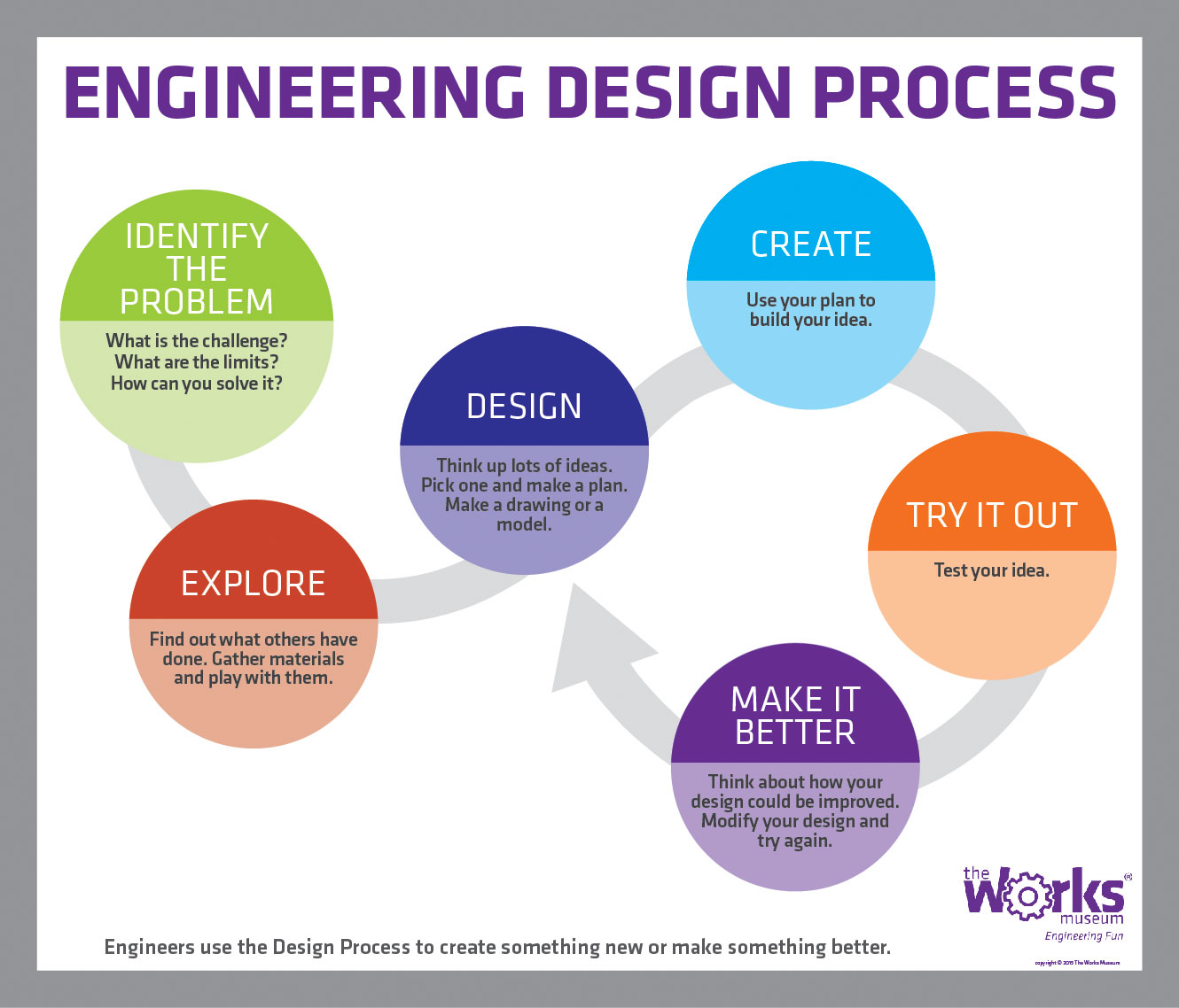 Science Amp Engineering Processes