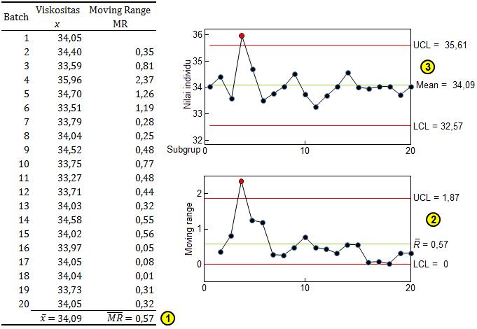 minitab pareto diagram 75 kva transformer wiring individuals & moving range control chart untuk data viskositas cat primer pesawat terbang