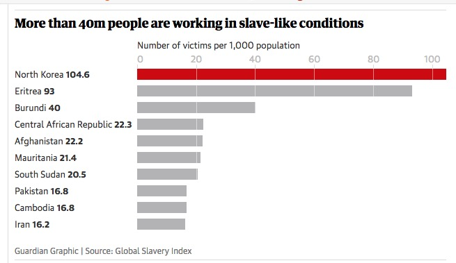 Eritrea Slavery
