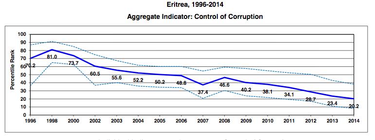 Eritrea Corruption graph