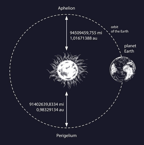 Afelio Astrología Signos Sol Tierra 2018