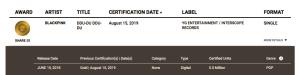 DDU-DU DDU-DU de BLACKPINK ganó certificación disco de oro
