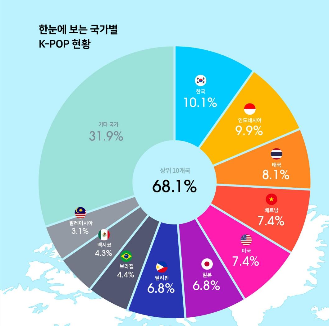 Distribución de fans de Kpop en el mundo